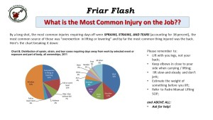 FF 3-30-16 Sprains Strains and Tears
